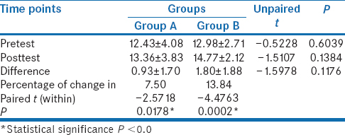 Table 7: Comparison of pre- and posttest scores of lateral flexion (left) (cms) between both groups