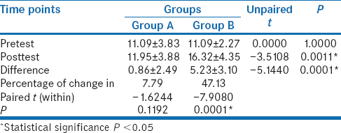 Table 2: Within- and between-group comparison of pre- and posttest scores of pain pressure threshold of erector spinae (lbs)#