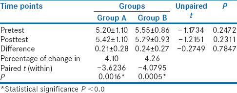 Table 4: Within- and between-group comparison of pre- and posttest scores of lumbar flexion
